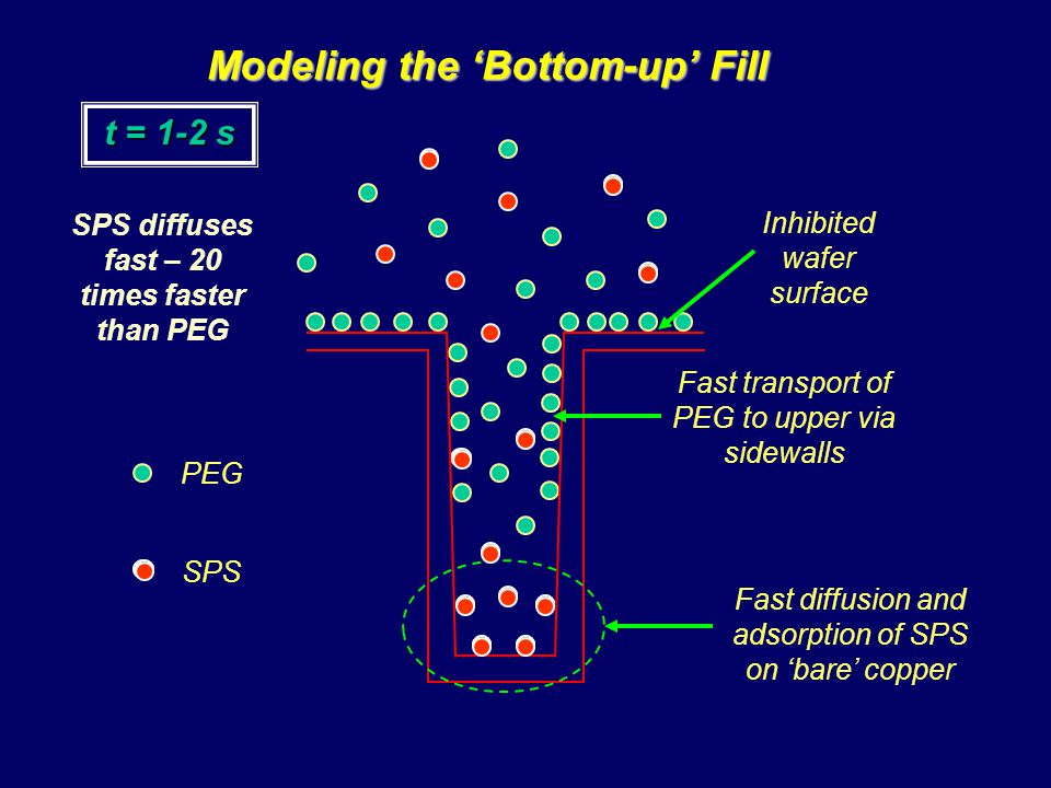 t = 1-2 s Inhibited wafer surface Fast transport of PEG to upper via sidewalls PEG SPS Fast diffusion and adsorption of SPS on bare copper Modeling the Bottom-up Fill SPS diffuses fast – 20 times faster than PEG