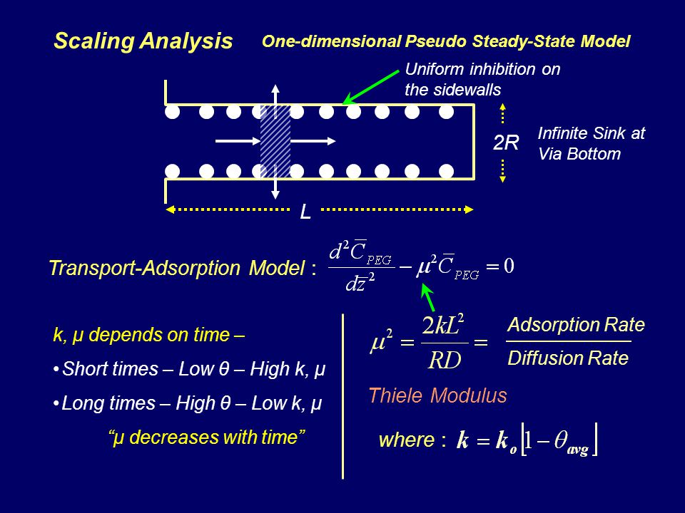 Scaling Analysis Transport-Adsorption Model : Adsorption Rate Diffusion Rate k, μ depends on time – Short times – Low θ – High k, μ Long times – High θ – Low k, μ μ decreases with time where : Thiele Modulus L 2R One-dimensional Pseudo Steady-State Model Infinite Sink at Via Bottom Uniform inhibition on the sidewalls