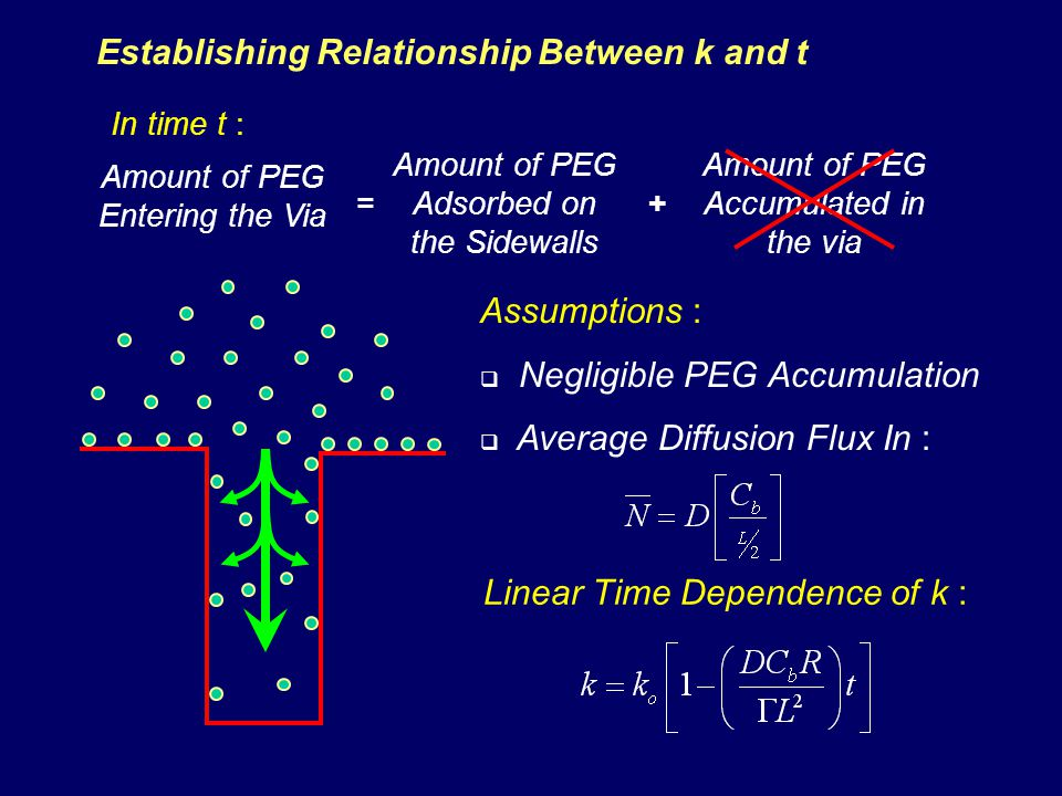Establishing Relationship Between k and t Amount of PEG Entering the Via Amount of PEG Adsorbed on the Sidewalls In time t : =+ Amount of PEG Accumulated in the via Assumptions : Negligible PEG Accumulation Average Diffusion Flux In : Linear Time Dependence of k :