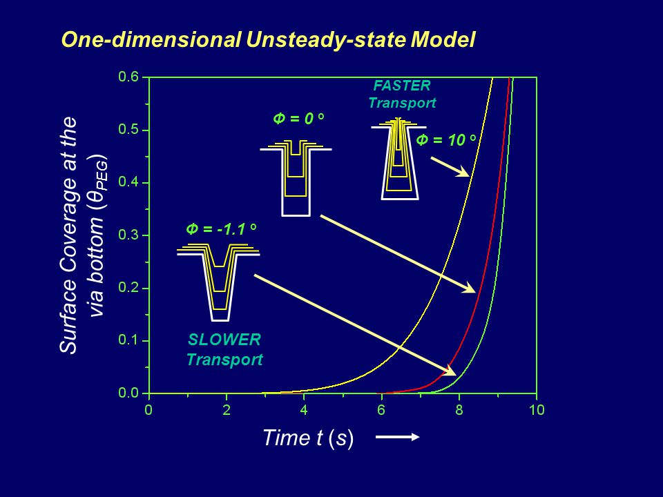 One-dimensional Unsteady-state Model Surface Coverage at the via bottom (θ PEG ) Time t (s) SLOWER Transport FASTER Transport Ф = -1.1 o Ф = 0 o Ф = 10 o
