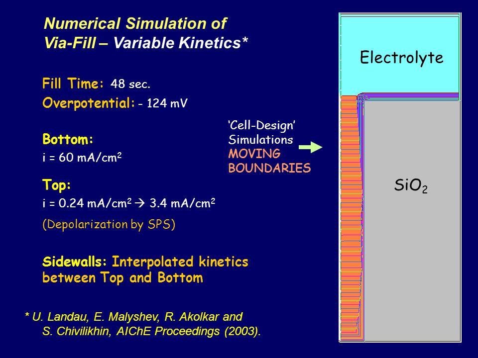 Numerical Simulation of Via-Fill – Variable Kinetics* * U. Landau, E. Malyshev, R. Akolkar and S. Chivilikhin, AIChE Proceedings (2003). Cell-Design S