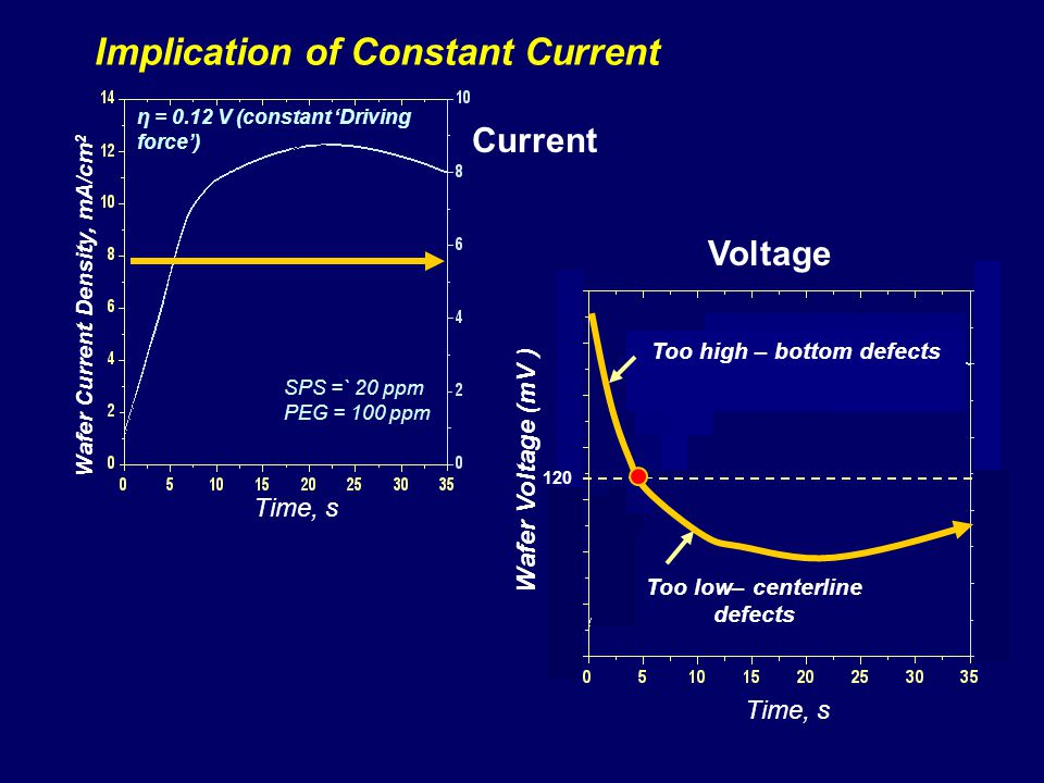 Wafer Voltage (mV ) Voltage Implication of Constant Current Time, s Wafer Current Density, mA/cm 2 Time, s SPS =` 20 ppm PEG = 100 ppm η = 0.12 V (constant Driving force) Current 120 Too high – bottom defects Too low– centerline defects