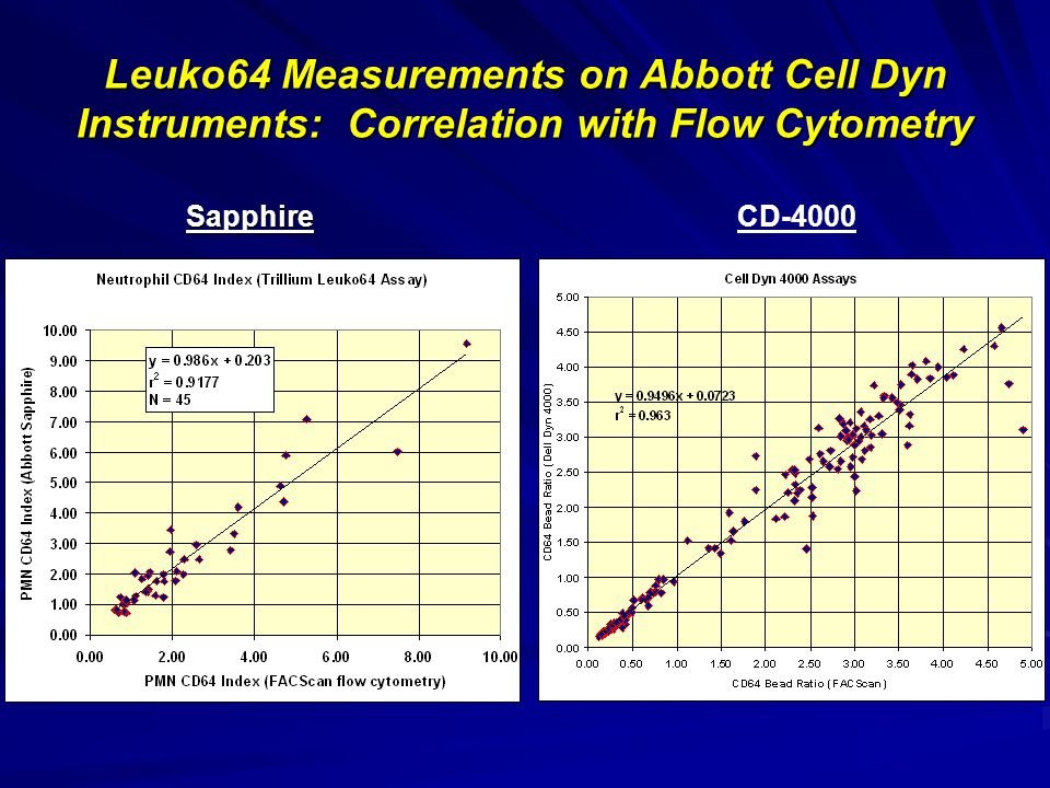 Leuko64 Measurements on Abbott Cell Dyn Instruments: Correlation with Flow Cytometry SapphireCD-4000