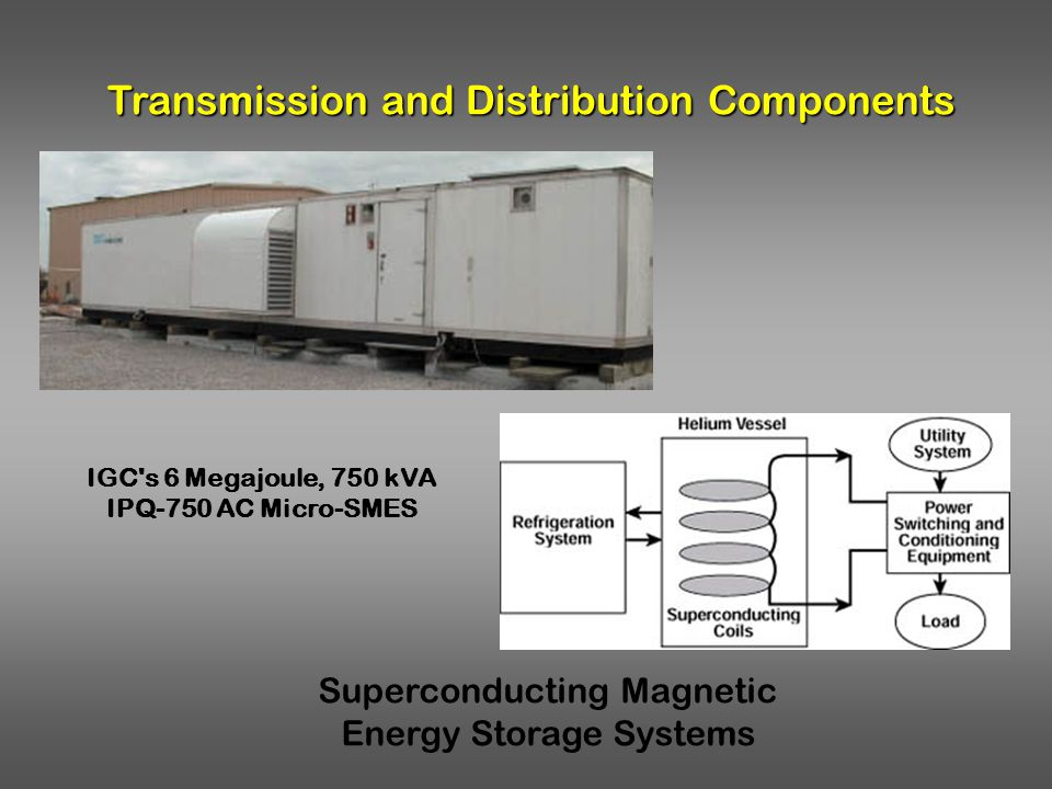 Transmission and Distribution Components Superconducting Magnetic Energy Storage Systems IGC's 6 Megajoule, 750 kVA IPQ-750 AC Micro-SMES
