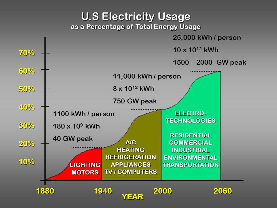 1100 kWh / person 180 x 10 9 kWh 40 GW peak 11,000 kWh / person 3 x 10 12 kWh 750 GW peak 25,000 kWh / person 10 x 10 12 kWh 1500 – 2000 GW peak U.S E