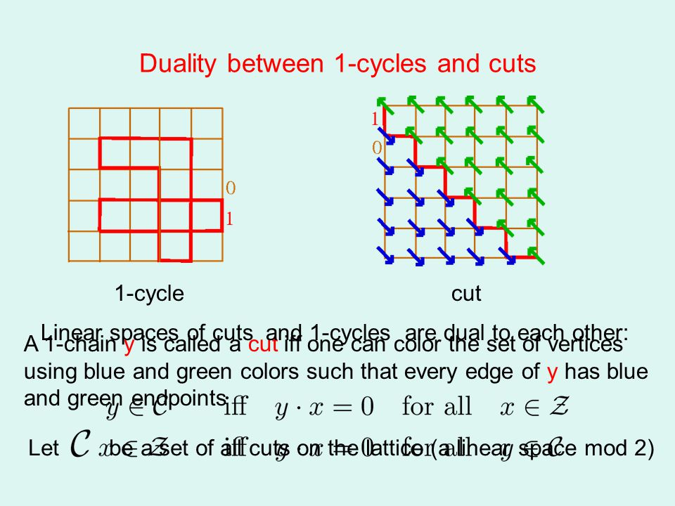 Duality between 1-cycles and cuts 1-cyclecut A 1-chain y is called a cut iff one can color the set of vertices using blue and green colors such that every edge of y has blue and green endpoints Let be a set of all cuts on the lattice (a linear space mod 2) Linear spaces of cuts and 1-cycles are dual to each other: