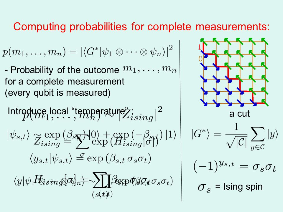 Computing probabilities for complete measurements: a cut = Ising spin - Probability of the outcome for a complete measurement (every qubit is measured) Introduce local temperature :