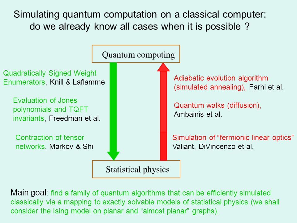 Simulating quantum computation on a classical computer: do we already know all cases when it is possible .