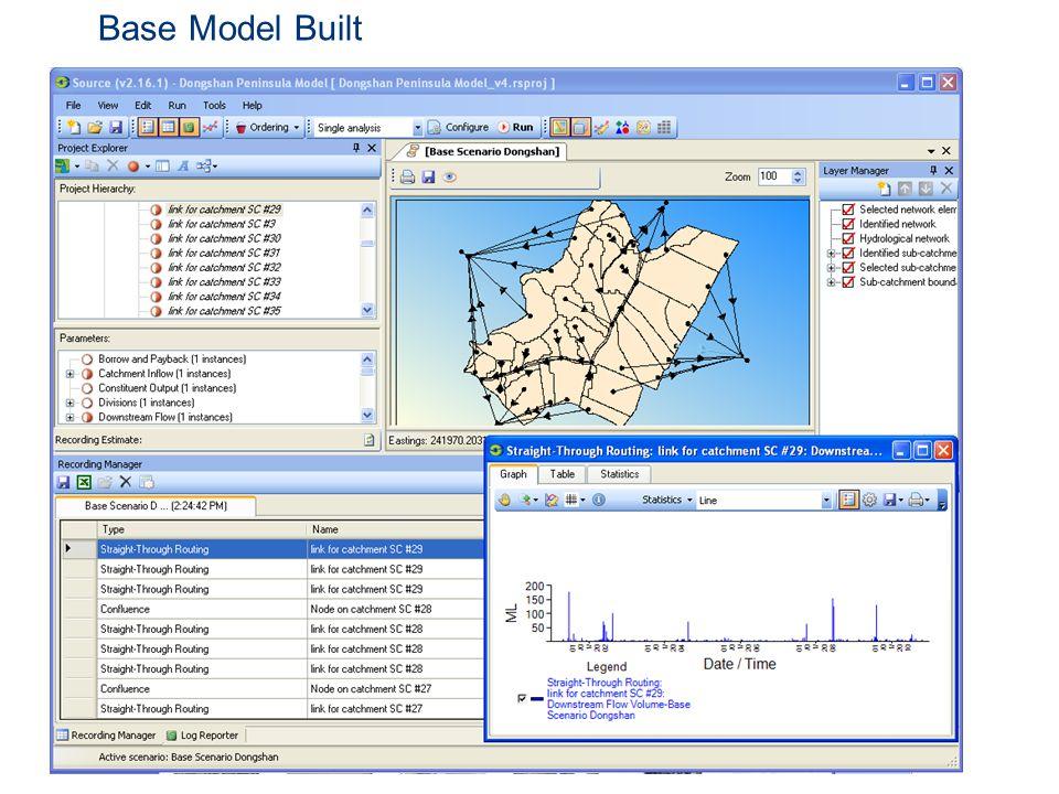 Base Model Built
