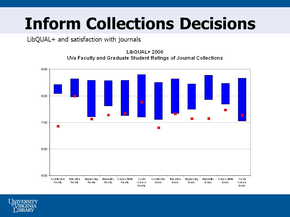Inform Collections Decisions LibQUAL+ and satisfaction with journals