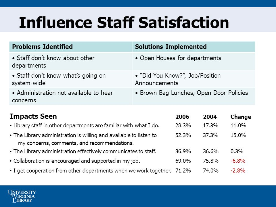 Influence Staff Satisfaction Problems IdentifiedSolutions Implemented Staff dont know about other departments Open Houses for departments Staff dont know whats going on system-wide Did You Know , Job/Position Announcements Administration not available to hear concerns Brown Bag Lunches, Open Door Policies Impacts Seen Change Library staff in other departments are familiar with what I do.