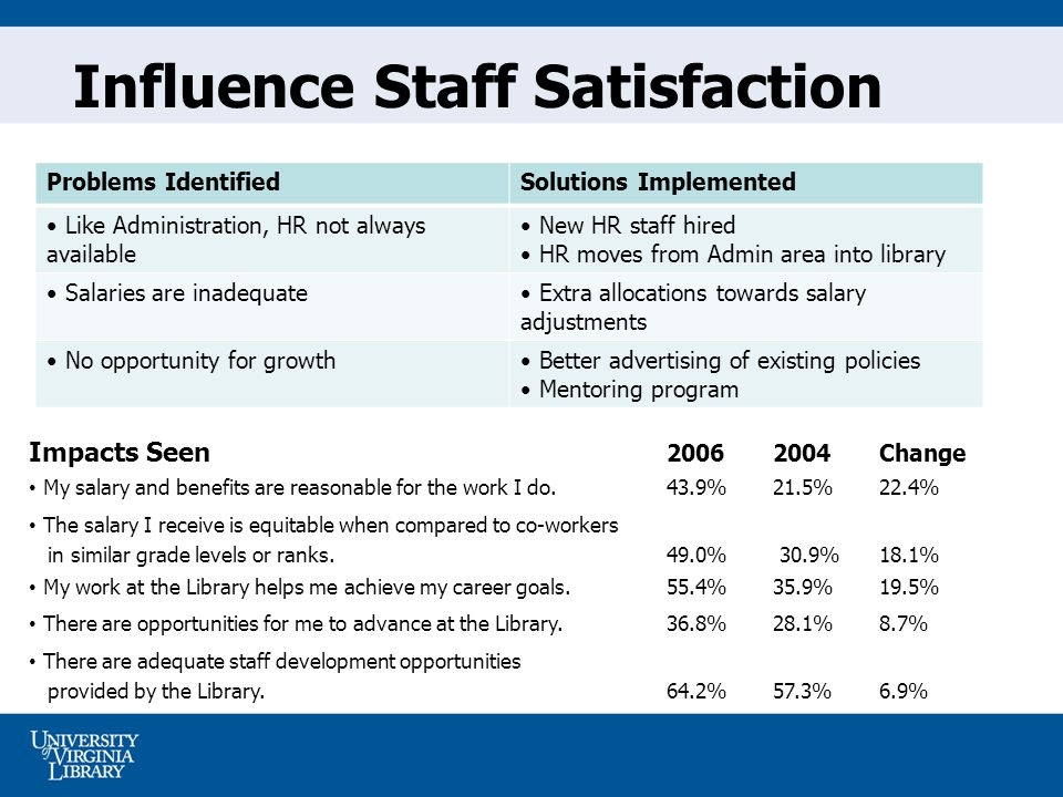 Influence Staff Satisfaction Problems IdentifiedSolutions Implemented Like Administration, HR not always available New HR staff hired HR moves from Admin area into library Salaries are inadequate Extra allocations towards salary adjustments No opportunity for growth Better advertising of existing policies Mentoring program Impacts Seen Change My salary and benefits are reasonable for the work I do.