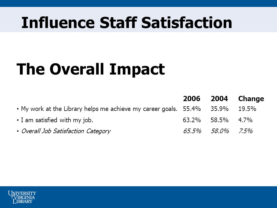 Influence Staff Satisfaction The Overall Impact Change My work at the Library helps me achieve my career goals.