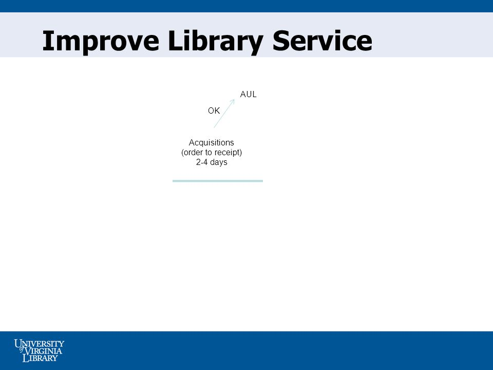 Improve Library Service Acquisitions (order to receipt) 2-4 days AUL OK