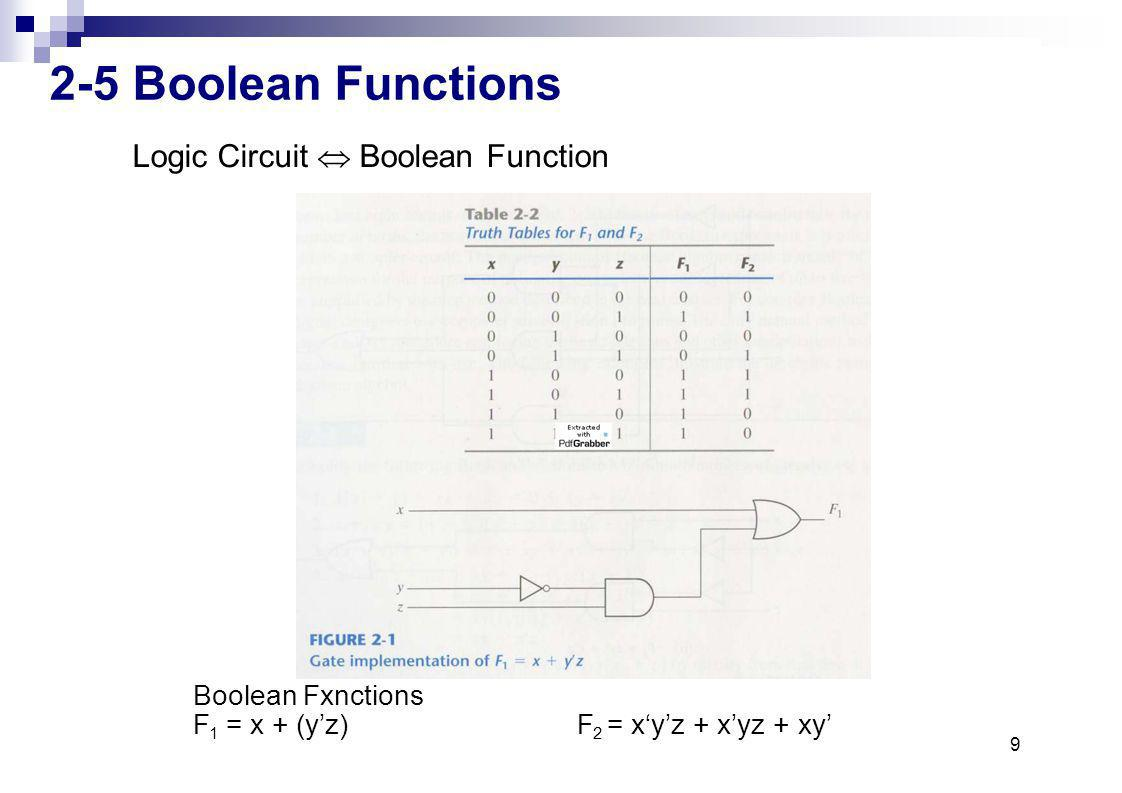 9 2-5 Boolean Functions Boolean Fxnctions F 1212 = x + (yz)F= xyz + xyz + xy Logic Circuit BooleanFunction