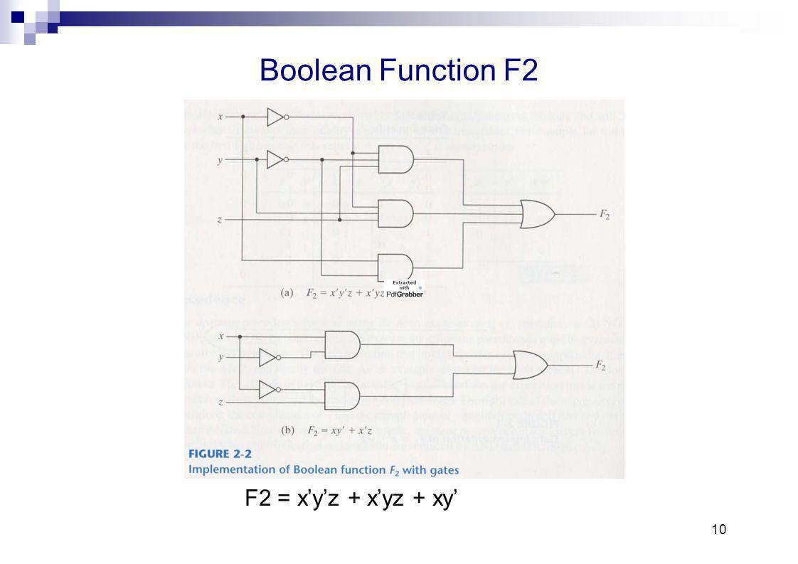 10 Boolean Function F2 F2 = xyz + xyz + xy