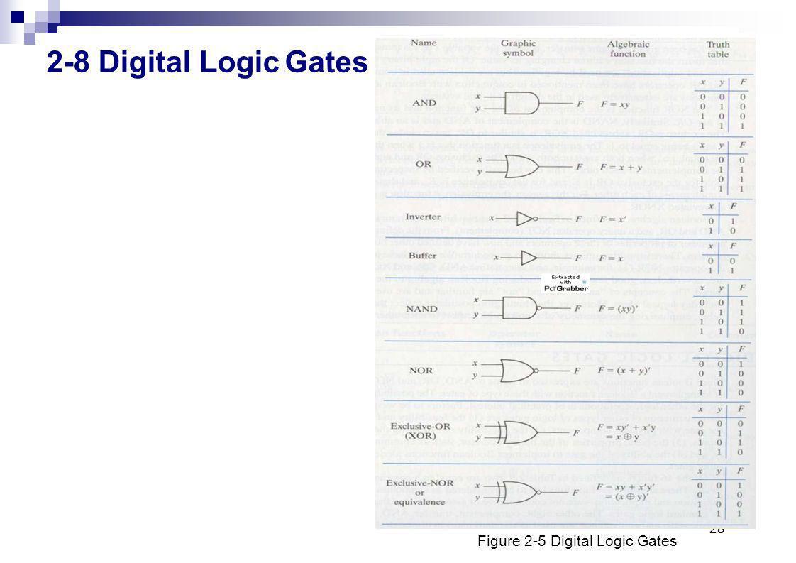 28 2-8 Digital LogicGates Figure 2-5 Digital Logic Gates