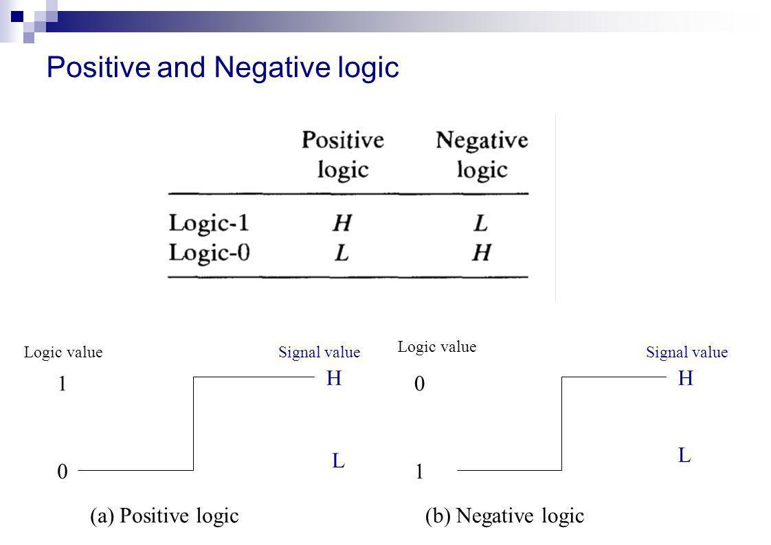 Positive and Negative logic 0 01 1 HH L L (a) Positive logic(b) Negative logic Logic value Signal value