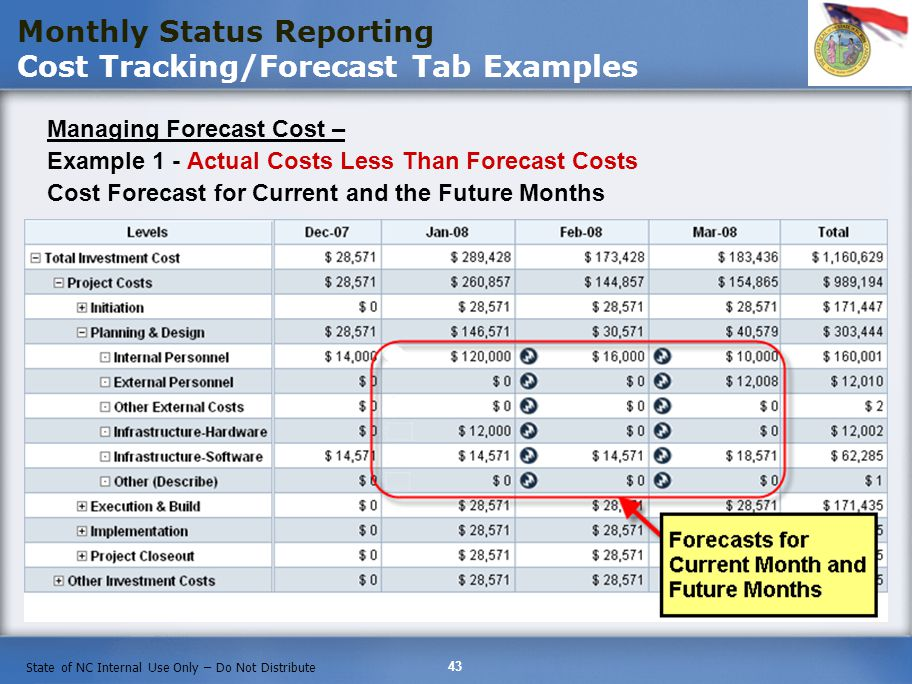 43 State of NC Internal Use Only – Do Not Distribute Monthly Status Reporting Cost Tracking/Forecast Tab Examples Managing Forecast Cost – Example 1 - Actual Costs Less Than Forecast Costs Cost Forecast for Current and the Future Months