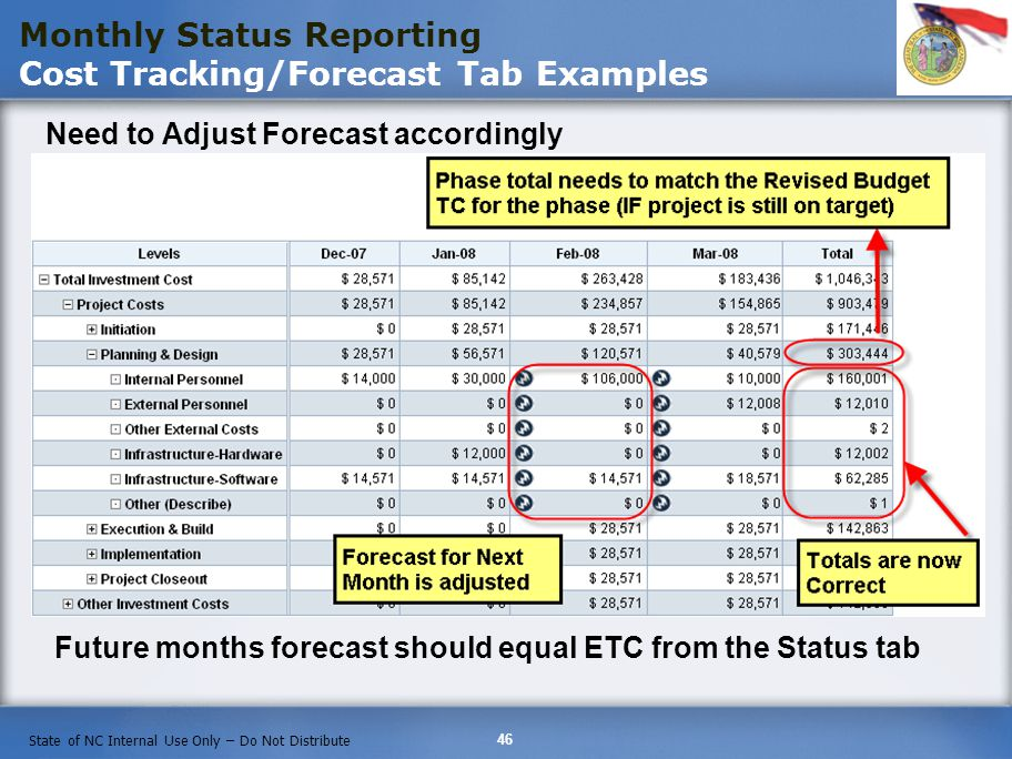 46 State of NC Internal Use Only – Do Not Distribute Need to Adjust Forecast accordingly Monthly Status Reporting Cost Tracking/Forecast Tab Examples Future months forecast should equal ETC from the Status tab