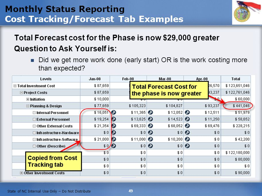 49 State of NC Internal Use Only – Do Not Distribute Monthly Status Reporting Cost Tracking/Forecast Tab Examples Total Forecast cost for the Phase is now $29,000 greater Question to Ask Yourself is: Did we get more work done (early start) OR is the work costing more than expected?