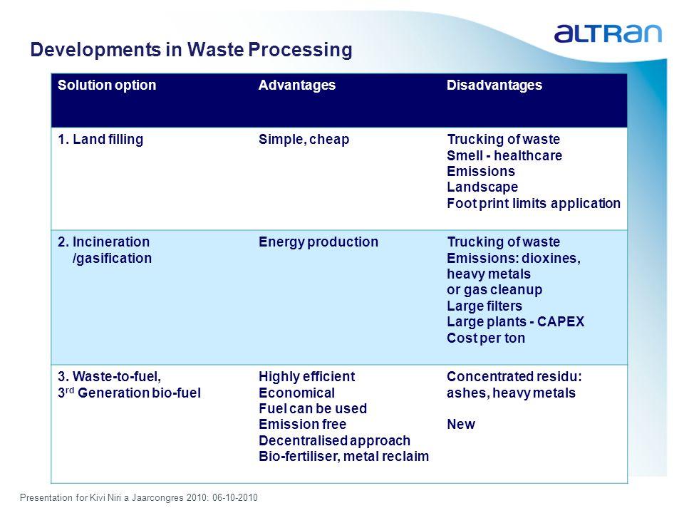Presentation for Kivi Niri a Jaarcongres 2010: 06-10-2010 Developments in Waste Processing Solution optionAdvantagesDisadvantages 1.