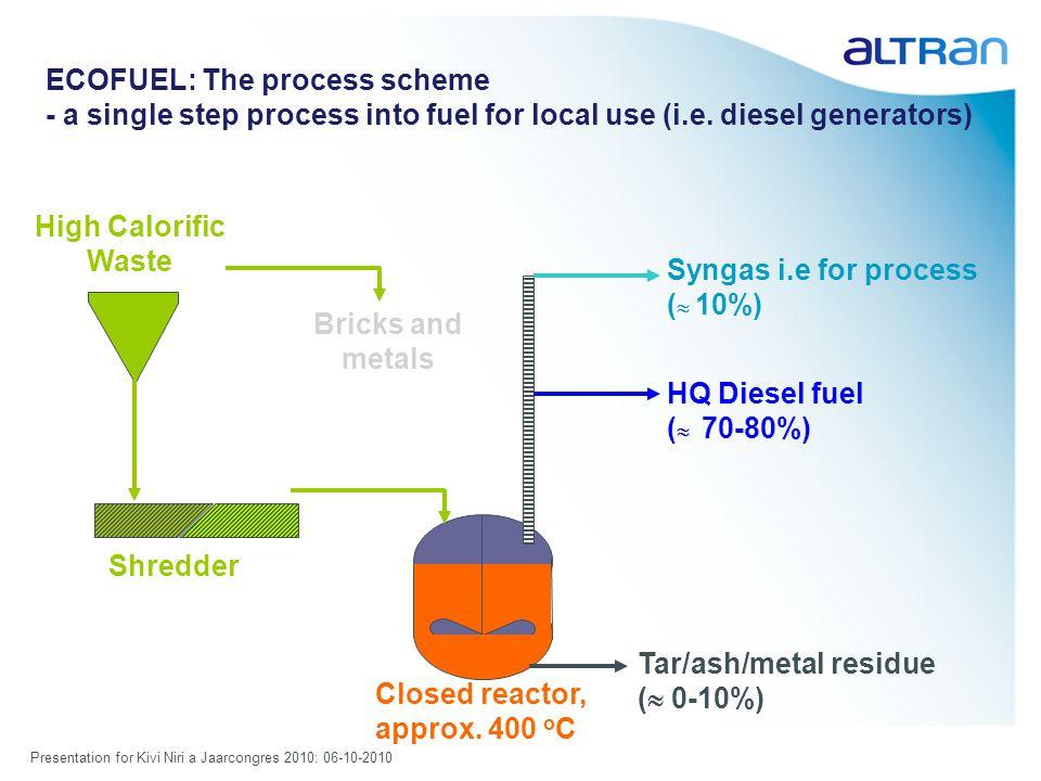 Presentation for Kivi Niri a Jaarcongres 2010: 06-10-2010 ECOFUEL: The process scheme - a single step process into fuel for local use (i.e.