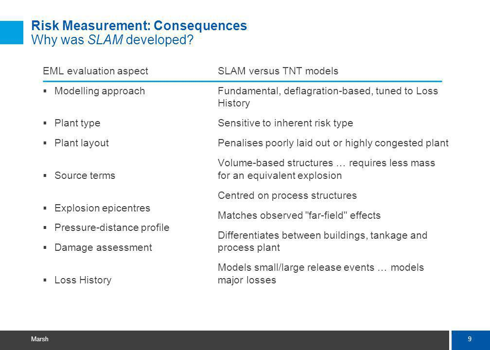9 Marsh Risk Measurement: Consequences Why was SLAM developed.