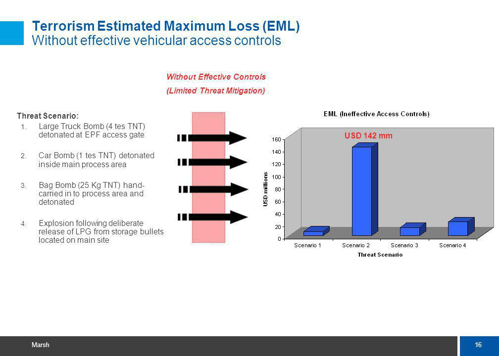 16 Marsh Terrorism Estimated Maximum Loss (EML) Without effective vehicular access controls Threat Scenario: 1.