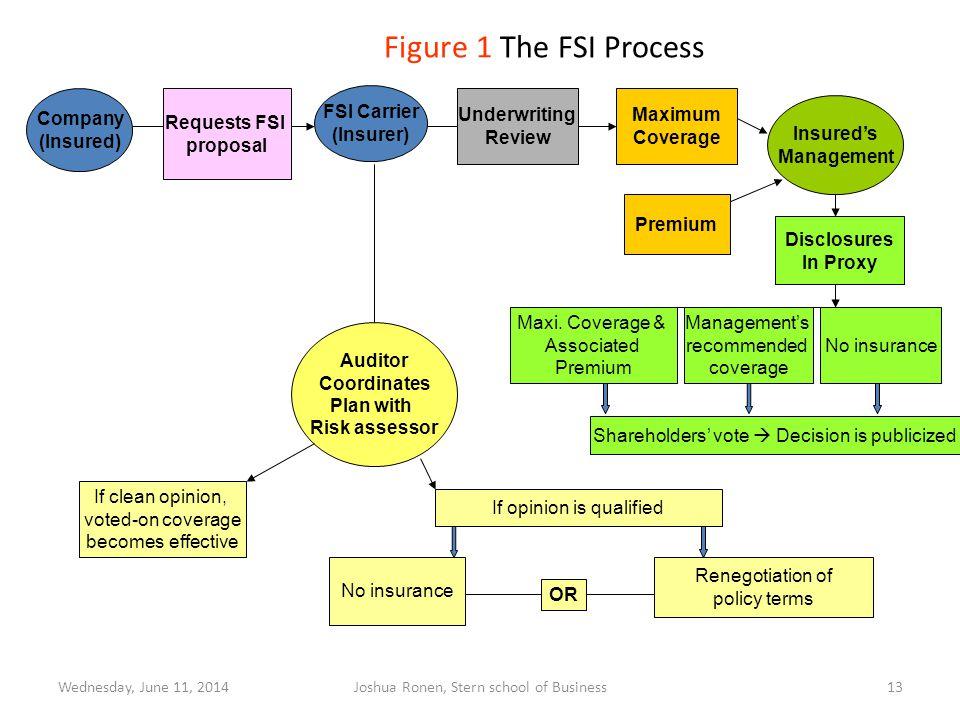 Figure 1 The FSI Process Company (Insured) Requests FSI proposal FSI Carrier (Insurer) Insureds Management Underwriting Review Maximum Coverage Premiu