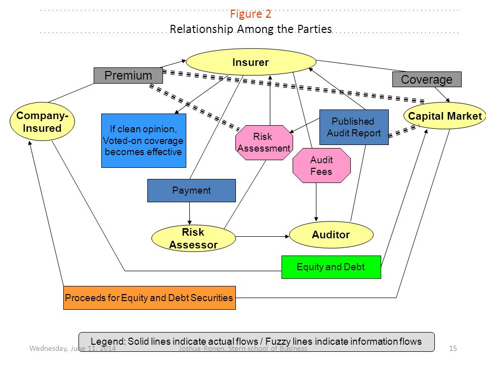Figure 2 Relationship Among the Parties Legend: Solid lines indicate actual flows / Fuzzy lines indicate information flows Insurer If clean opinion, Voted-on coverage becomes effective Payment Risk Assessor Risk Assessment Proceeds for Equity and Debt Securities Coverage Capital Market Equity and Debt Audit Fees Published Audit Report Auditor Company- Insured Premium Wednesday, June 11, 201415Joshua Ronen, Stern school of Business