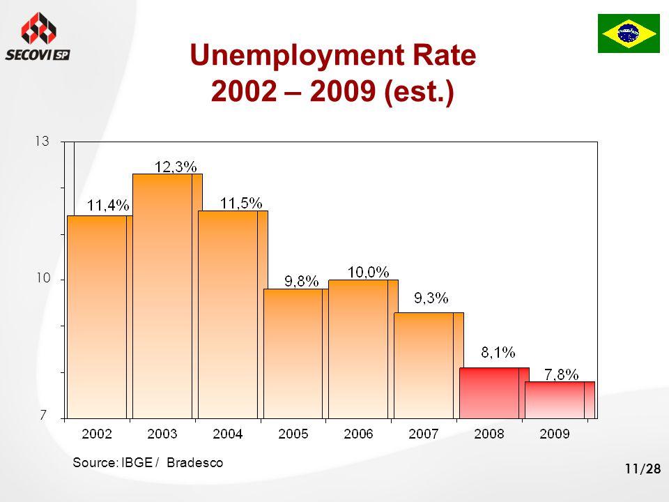 11/28 Unemployment Rate 2002 – 2009 (est.) Source: IBGE / Bradesco 13 7 10