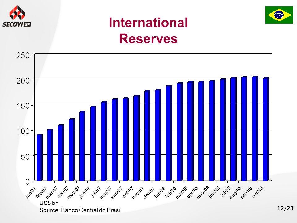 12/28 International Reserves US$ bn Source: Banco Central do Brasil