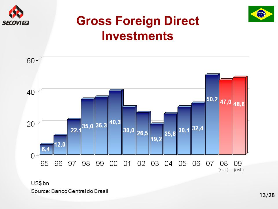 13/28 Gross Foreign Direct Investments Source: Banco Central do Brasil US$ bn (est.)