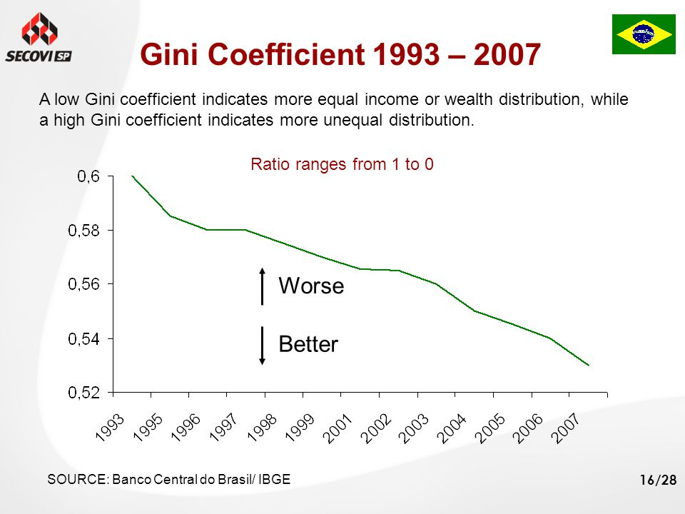 16/28 Worse Better Gini Coefficient 1993 – 2007 A low Gini coefficient indicates more equal income or wealth distribution, while a high Gini coefficient indicates more unequal distribution.