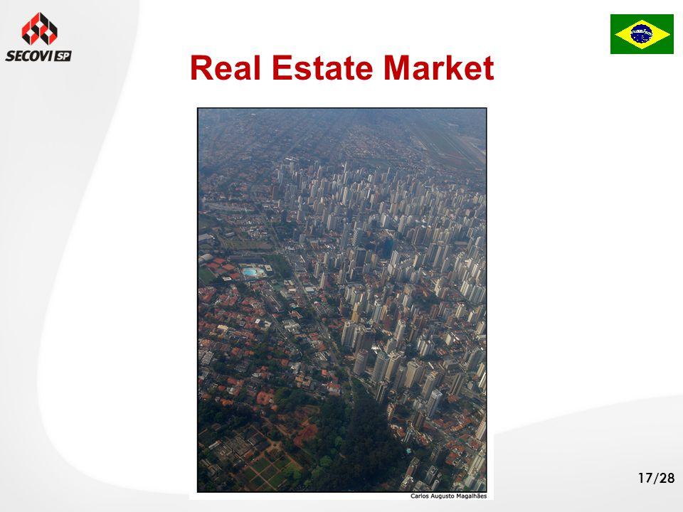 18/28 Regulation Brazilian real estate credit market was excessively regulated.