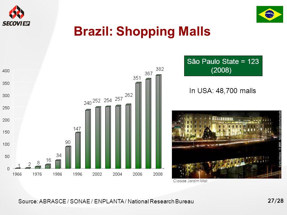 27/28 Brazil: Shopping Malls Source: ABRASCE / SONAE / ENPLANTA / National Research Bureau Cidade Jardim Mall São Paulo State = 123 (2008) In USA: 48,