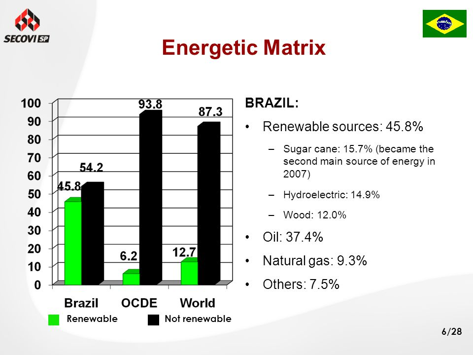 6/28 Energetic Matrix BRAZIL: Renewable sources: 45.8% –Sugar cane: 15.7% (became the second main source of energy in 2007) –Hydroelectric: 14.9% –Wood: 12.0% Oil: 37.4% Natural gas: 9.3% Others: 7.5% RenewableNot renewable