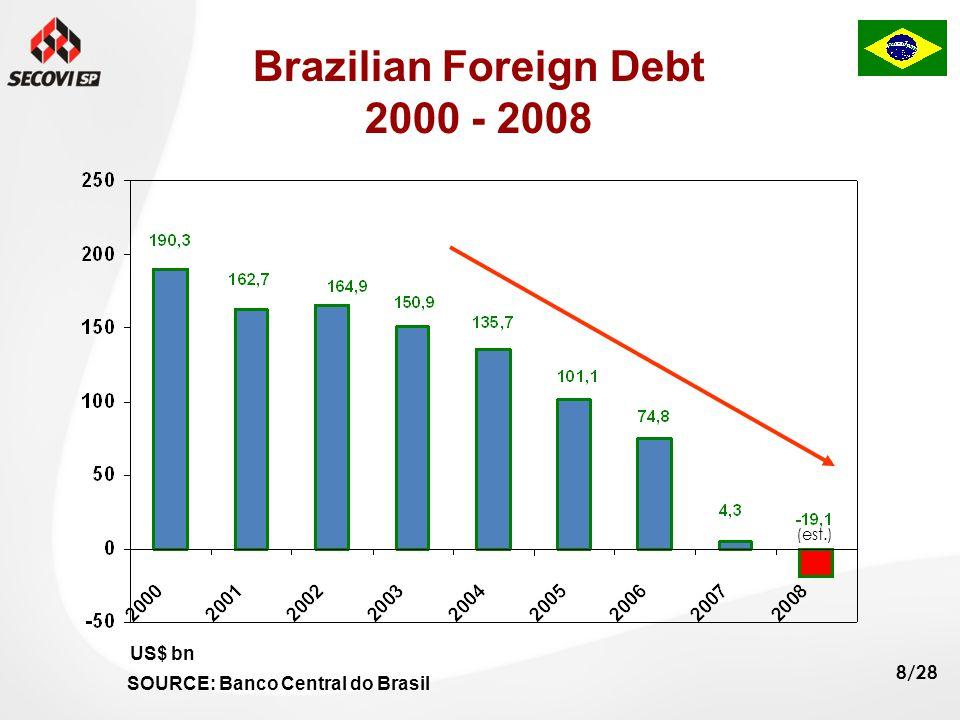 8/28 Brazilian Foreign Debt 2000 - 2008 US$ bn SOURCE: Banco Central do Brasil (est.)