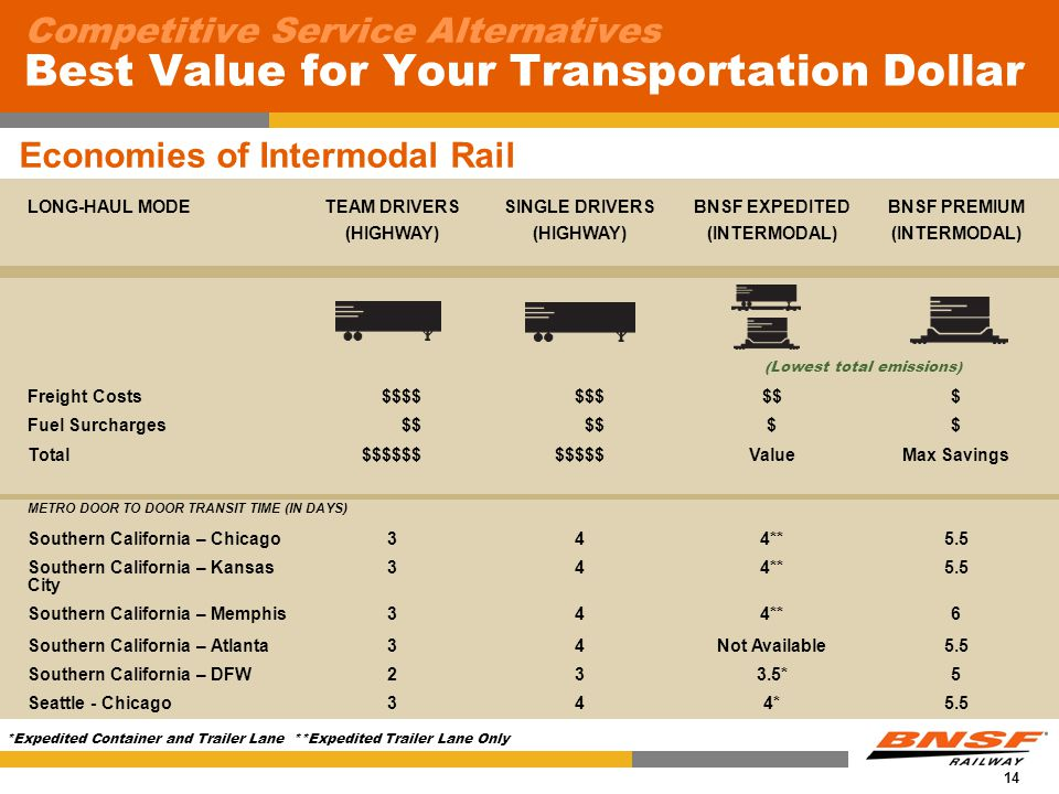 14 Competitive Service Alternatives Best Value for Your Transportation Dollar LONG-HAUL MODETEAM DRIVERS (HIGHWAY) SINGLE DRIVERS (HIGHWAY) BNSF EXPEDITED (INTERMODAL) BNSF PREMIUM (INTERMODAL) Freight Costs $$$$ $$$$$$ Fuel Surcharges $$ $$ Total$$$$$$$$$$$ValueMax Savings METRO DOOR TO DOOR TRANSIT TIME (IN DAYS) Southern California – Chicago344**5.5 Southern California – Kansas City 344**5.5 Southern California – Memphis344**6 Southern California – Atlanta34Not Available5.5 Southern California – DFW233.5*5 Seattle - Chicago344*5.5 (Lowest total emissions) Economies of Intermodal Rail *Expedited Container and Trailer Lane **Expedited Trailer Lane Only