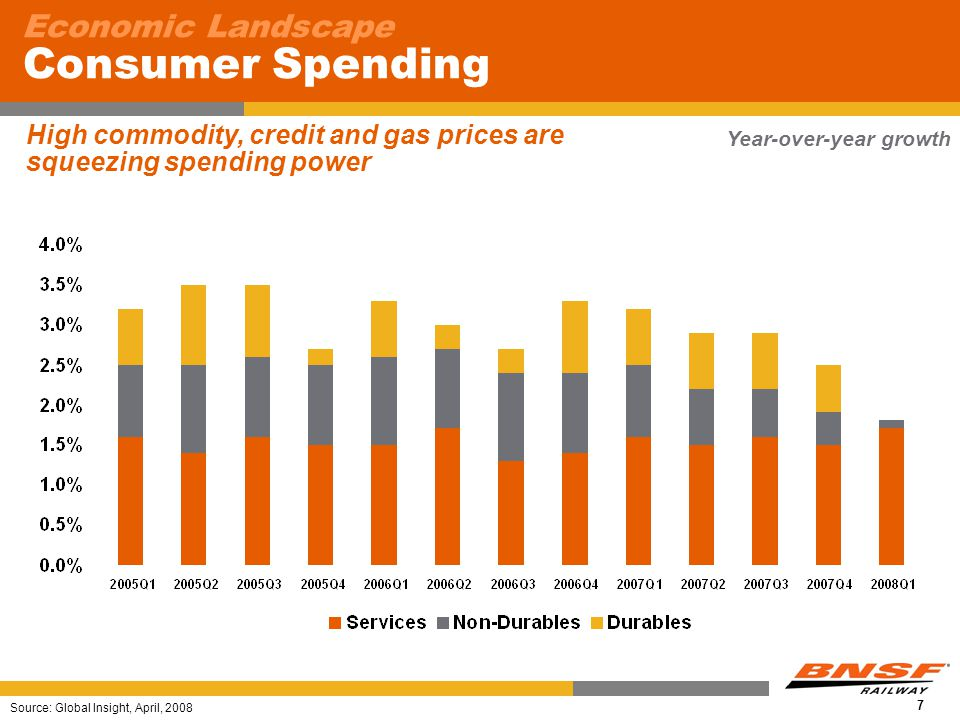 7 Economic Landscape Consumer Spending Source: Global Insight, April, 2008 High commodity, credit and gas prices are squeezing spending power Year-over-year growth