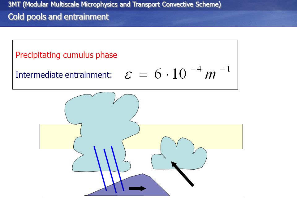 3MT (Modular Multiscale Microphysics and Transport Convective Scheme) Cold pools and entrainment 3MT (Modular Multiscale Microphysics and Transport Convective Scheme) Cold pools and entrainment Precipitating cumulus phase Intermediate entrainment: