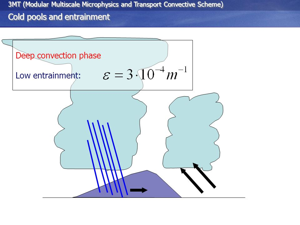 3MT (Modular Multiscale Microphysics and Transport Convective Scheme) Cold pools and entrainment 3MT (Modular Multiscale Microphysics and Transport Convective Scheme) Cold pools and entrainment Deep convection phase Low entrainment: