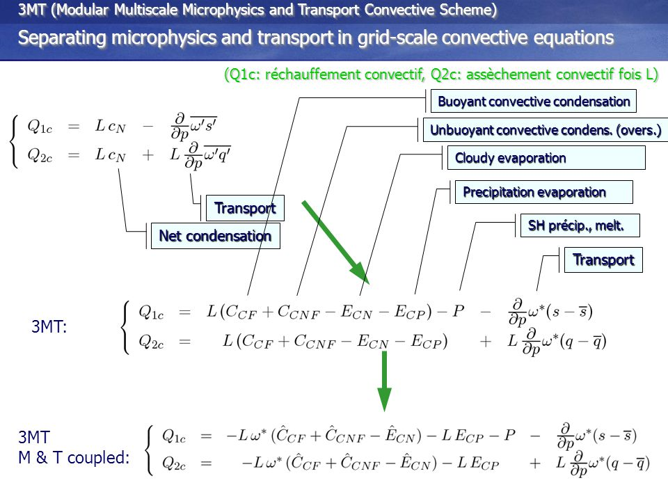 3MT (Modular Multiscale Microphysics and Transport Convective Scheme) 3MT: Consequences: Grid-scale equations of the SGS convective scheme are closer to those of CSRM or LES.