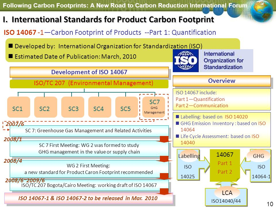 Following Carbon Footprints: A New Road to Carbon Reduction International Forum 10 ISO 14067 -1Carbon Footprint of Products --Part 1: Quantification D