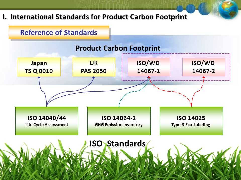 ISO/WD 14067-1 ISO/WD 14067-2 UK PAS 2050 ISO 14040/44 Life Cycle Assessment ISO 14064-1 GHG Emission Inventory ISO 14025 Type 3 Eco-Labeling Japan TS