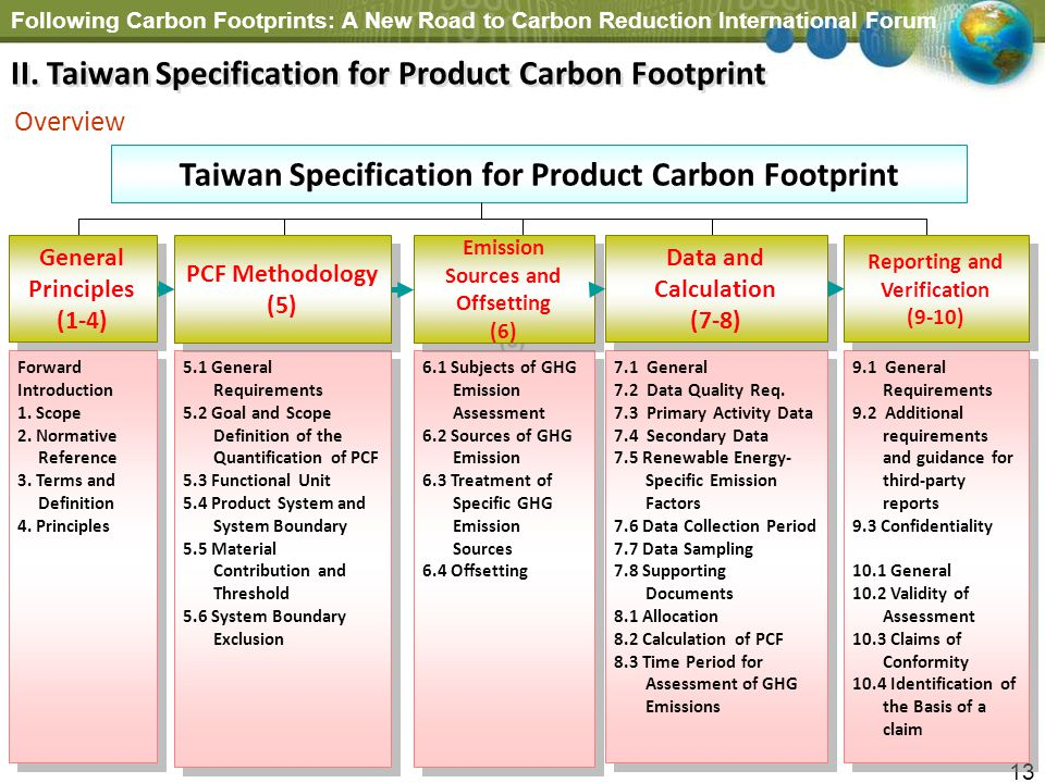 Following Carbon Footprints: A New Road to Carbon Reduction International Forum 13 6.1 Subjects of GHG Emission Assessment 6.2 Sources of GHG Emission