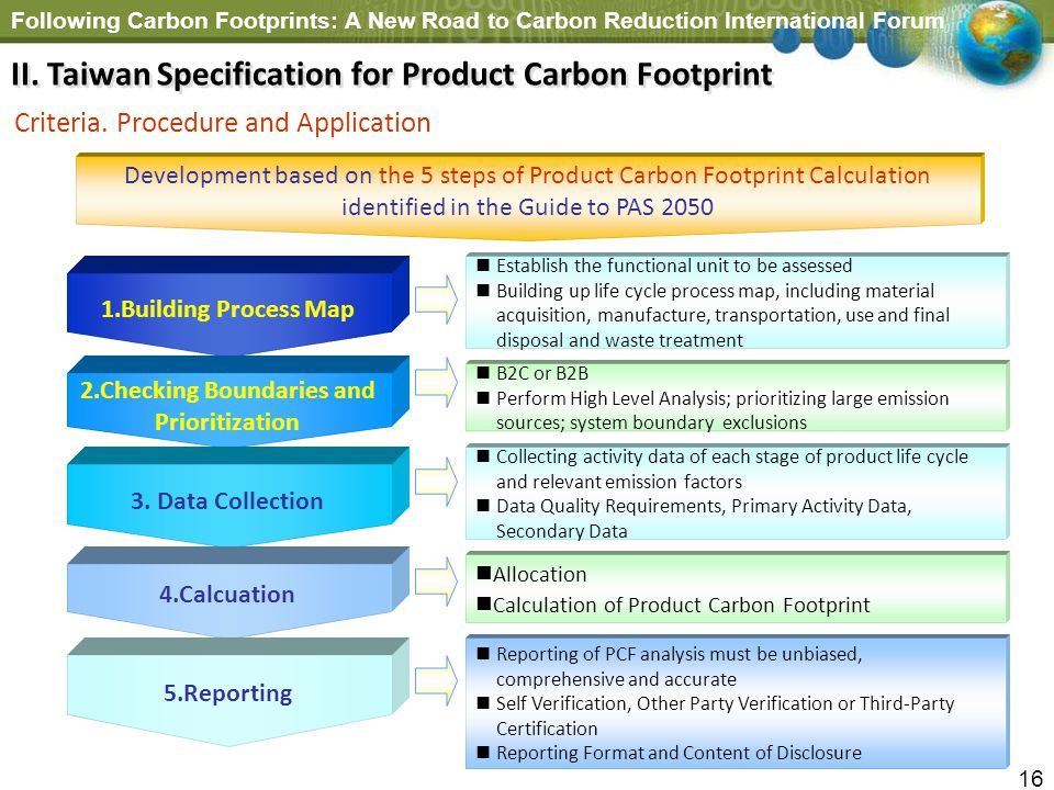 Following Carbon Footprints: A New Road to Carbon Reduction International Forum 16 1.Building Process Map 2.Checking Boundaries and Prioritization 3.