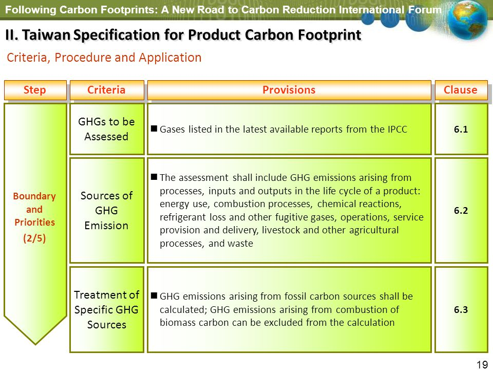 Following Carbon Footprints: A New Road to Carbon Reduction International Forum 19 Step Boundary and Priorities (2/5) Criteria Gases listed in the lat