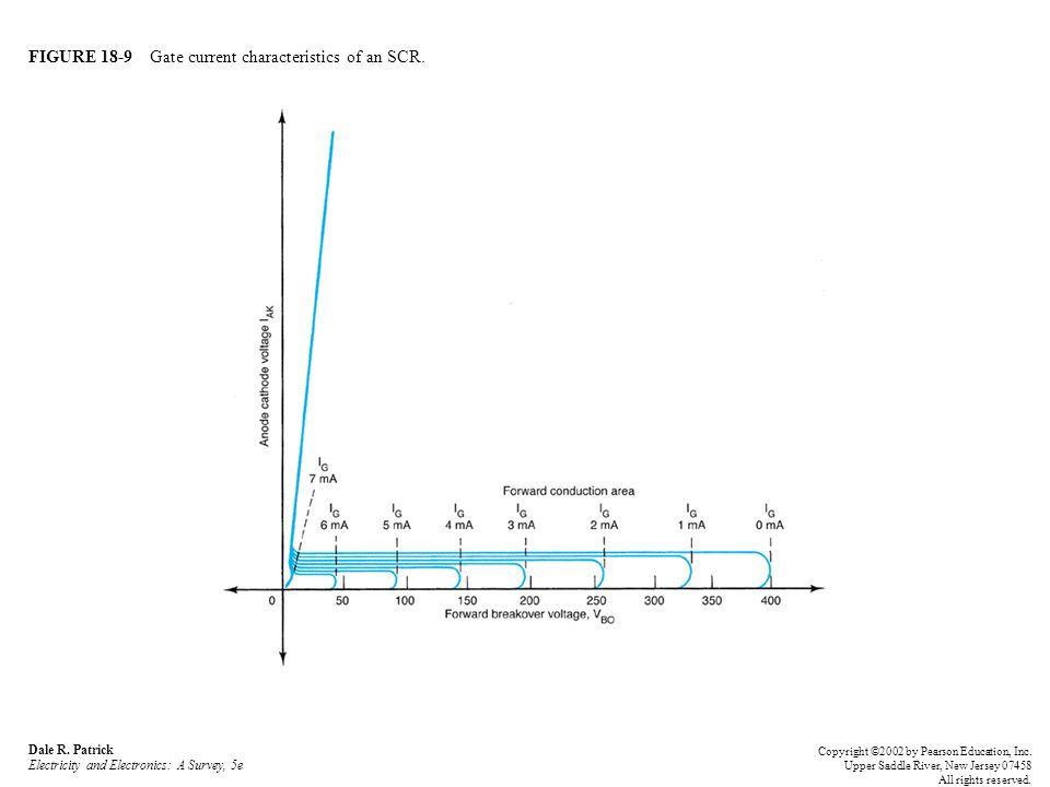 FIGURE 18-9 Gate current characteristics of an SCR.